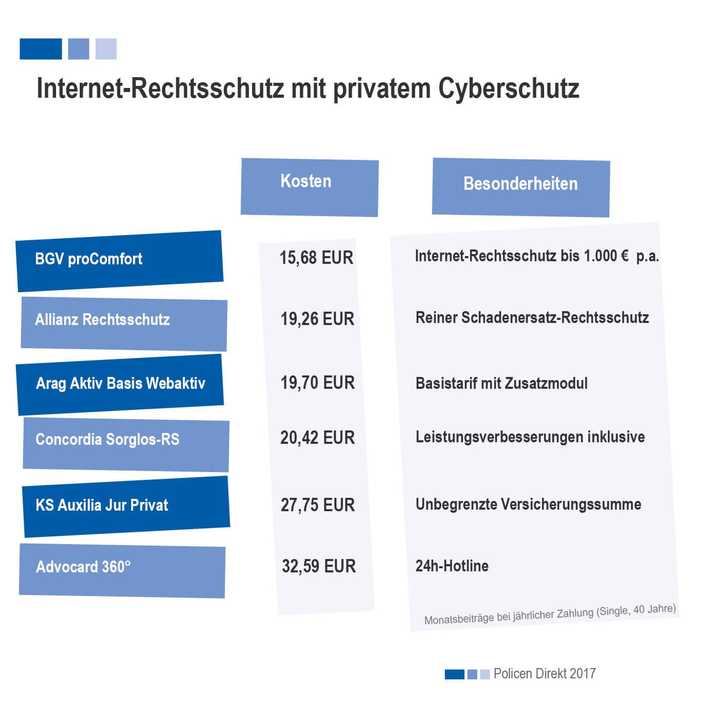 Internet Mobbing Rechtsschutz Und Cyberversicherungen Gegen