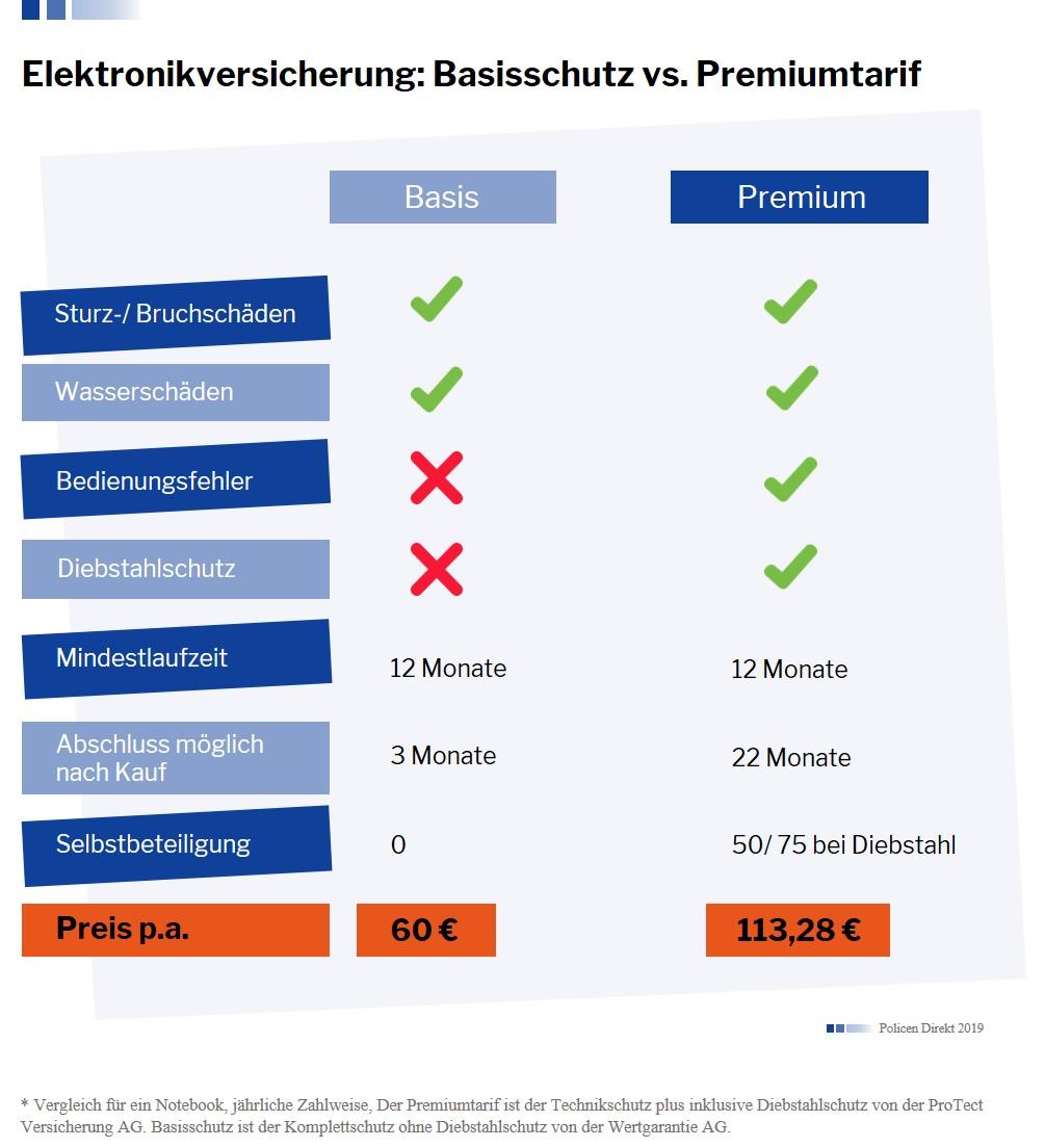 Bild_Elektronikversicherung Magazin