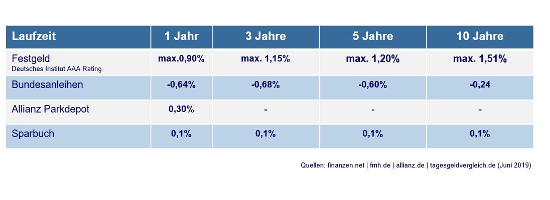 bundesanleihe im minus festgeld keine strategie aus der  festgeld aktuell deutlich rentabler als bundesanleihen #5