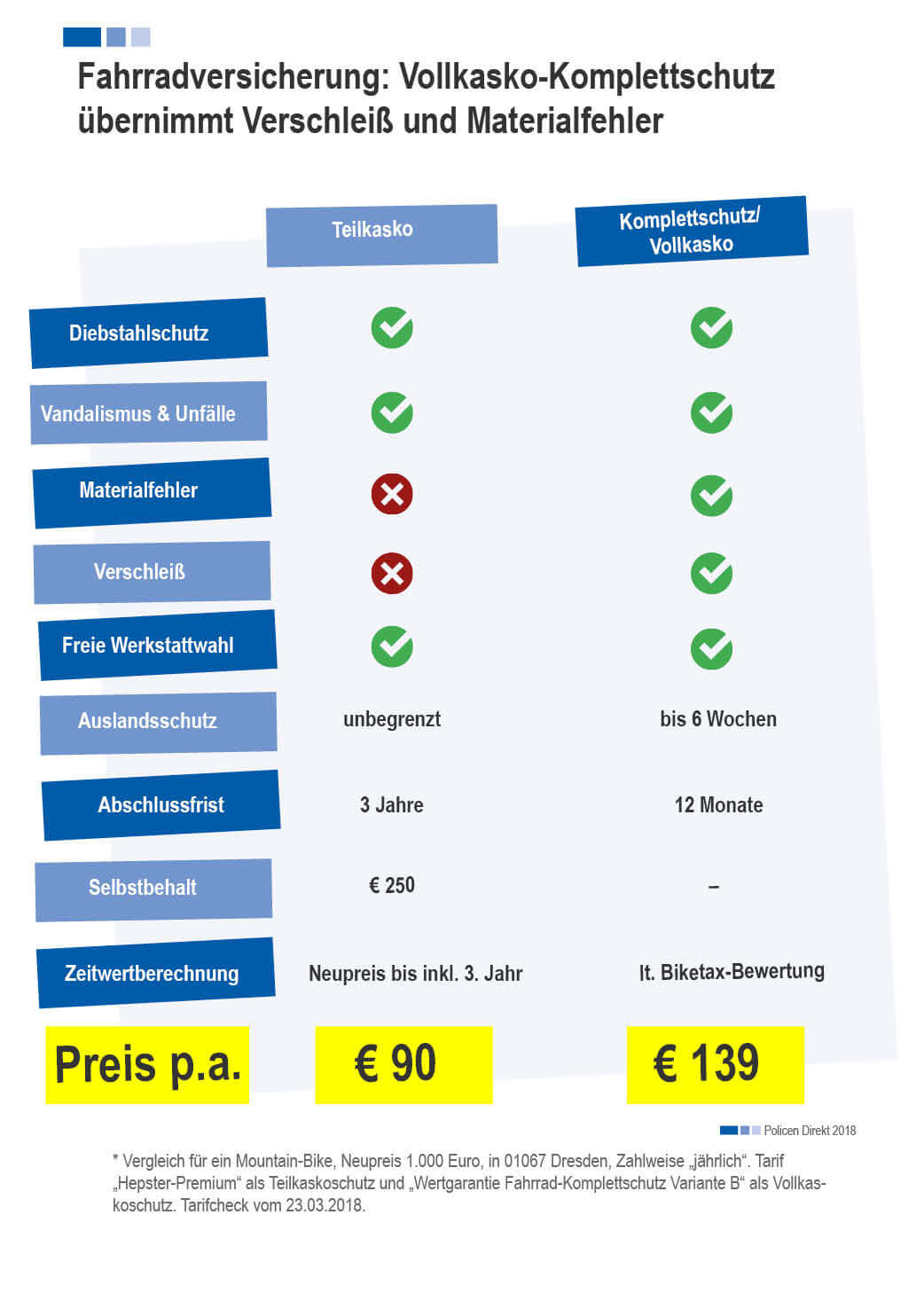 Bild_Magazine Fahrradversicherung Preisvergleich