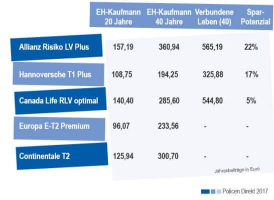 Bild_magazin risikolebensversicherung verbunden