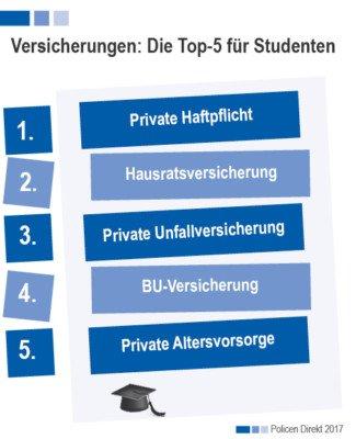 Bild_magazin studentenversichreung top5