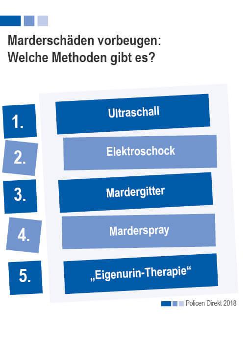 Bild_marderversicherung magazin liste